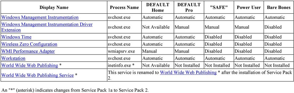 exe Automatic Automatic Disabled Disabled Disabled Wireless Zero Configuration svchost.exe Automatic Automatic Disabled Disabled Disabled WMI Performance Adapter wmiapsrv.