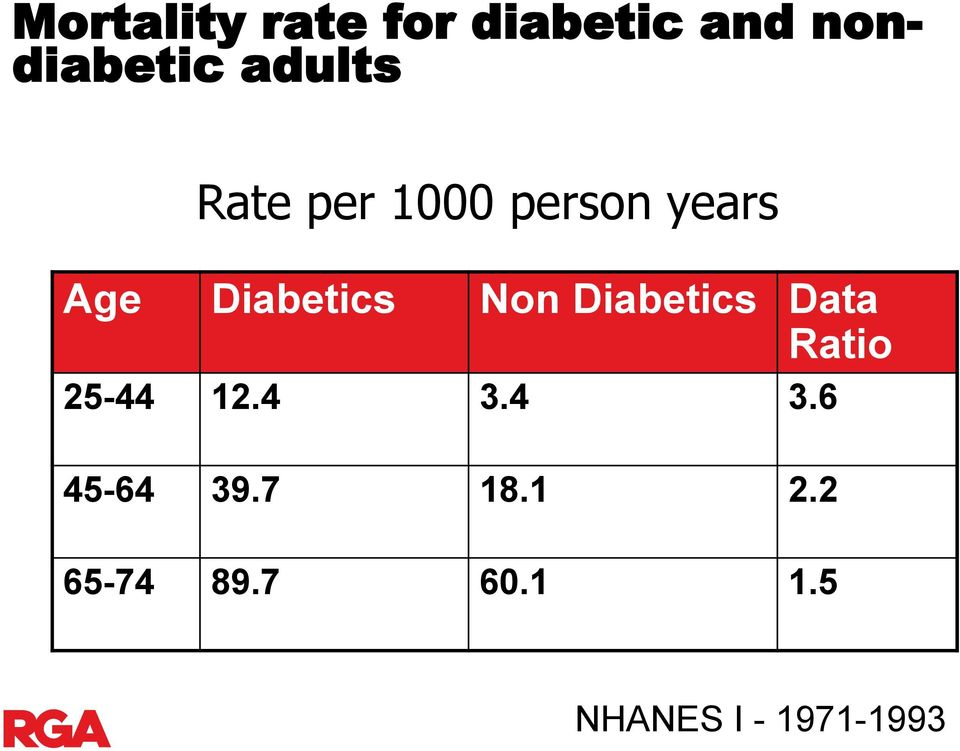 Non Diabetics Data Ratio 25-44 12.4 3.4 3.6 45-64 39.