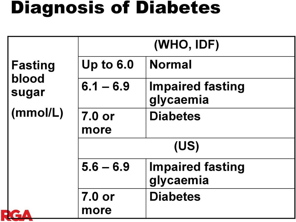 9 Impaired fasting glycaemia 7.