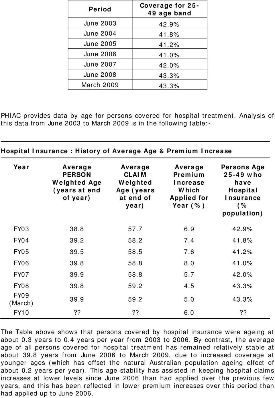 Analysis of this data from June 2003 to March 2009 is in the following table:- Hospital Insurance : History of Average Age & Premium Increase Year Average PERSON Weighted Age (years at end of year)
