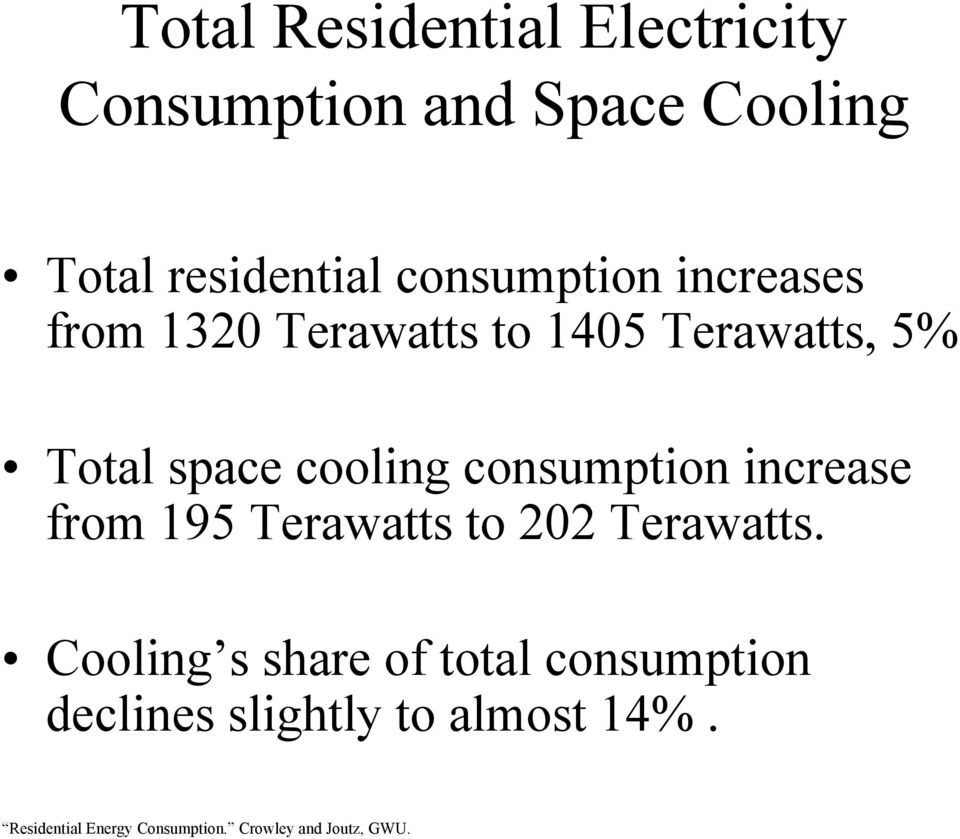 5% Total space cooling consumption increase from 195 Terawatts to 202