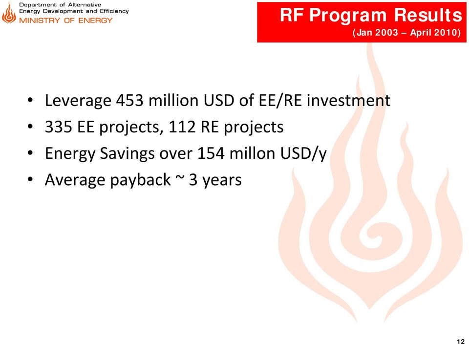 335 EE projects, 112 RE projects Energy