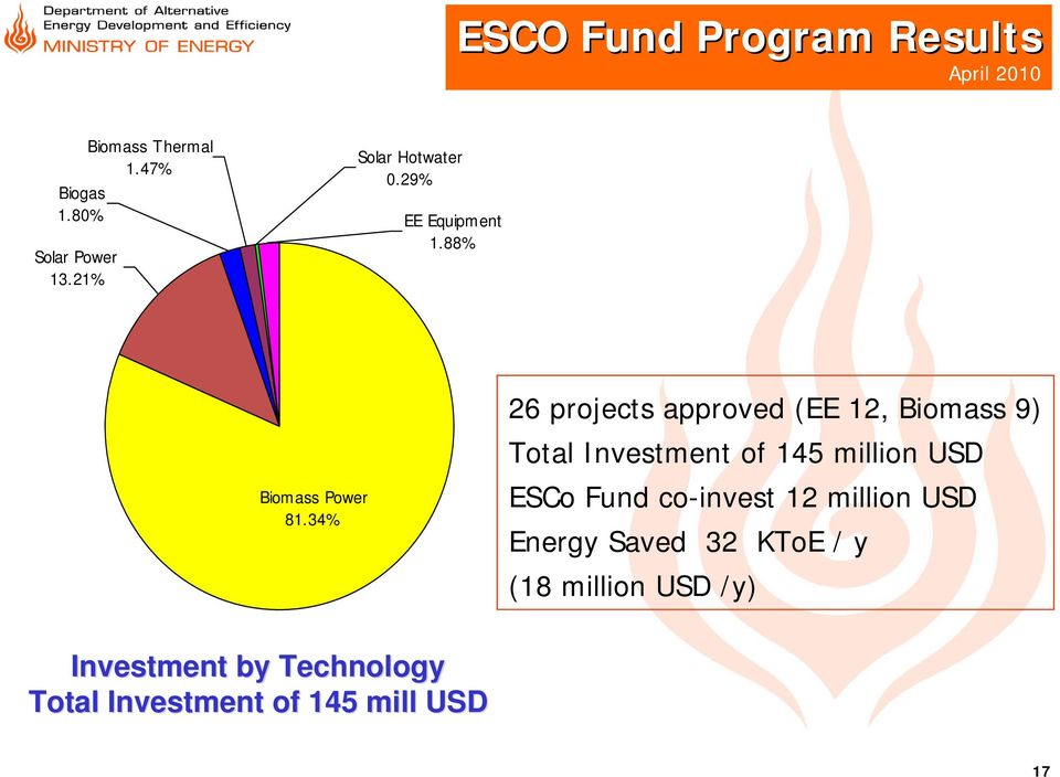 34% 26 projects approved (EE 12, Biomass 9) Total Investment of 145 million USD ESCo Fund