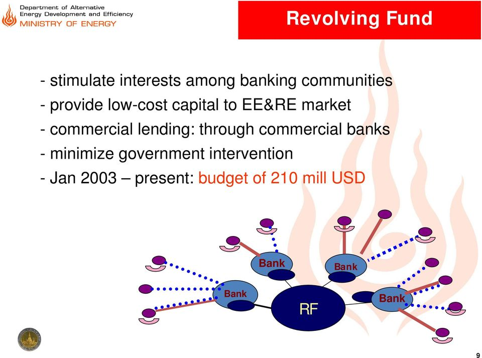 lending: through commercial banks - minimize government