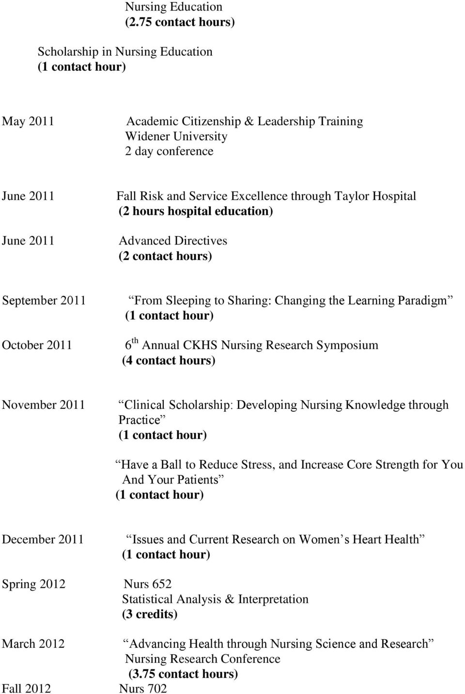 Taylor Hospital (2 hours hospital education) Advanced Directives (2 contact hours) September 2011 October 2011 From Sleeping to Sharing: Changing the Learning Paradigm 6 th Annual CKHS Nursing