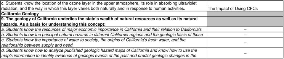 As a basis for understanding this concept: a. Students know the resources of major economic importance in California and their relation to California s b.
