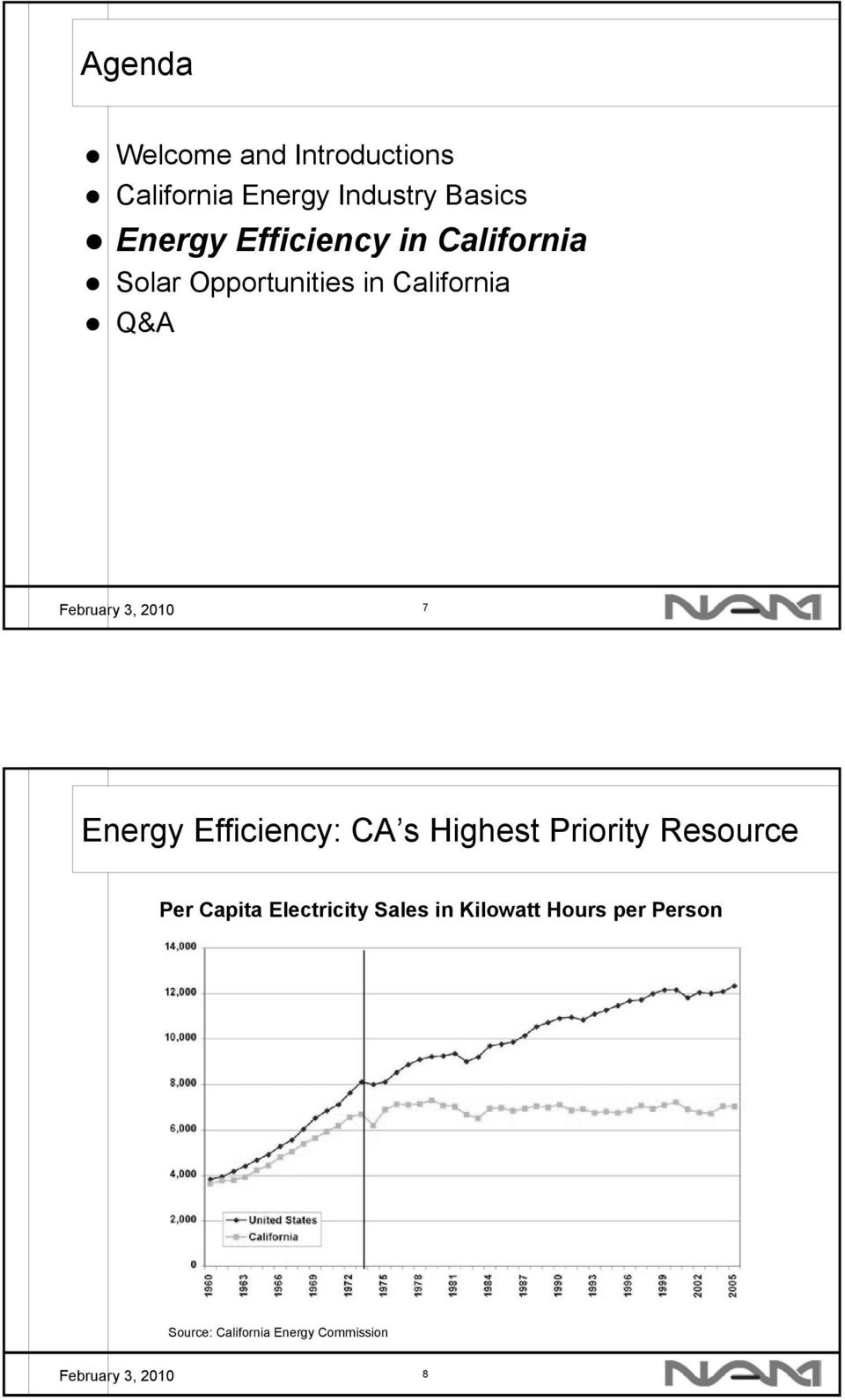 Energy Efficiency: CA s Highest Priority Resource Per Capita