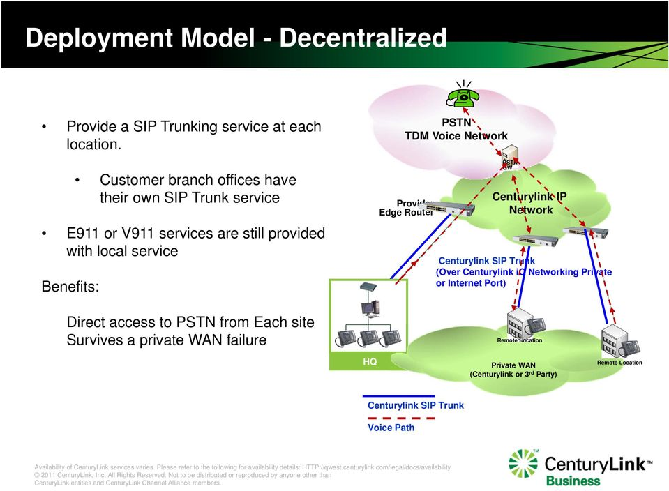 Benefits: Direct access to from Each site Survives a private WAN failure TDM Voice Provider Edge Router GW Centurylink IP