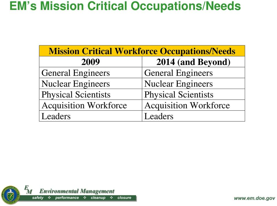 Engineers Nuclear Engineers Nuclear Engineers Physical Scientists
