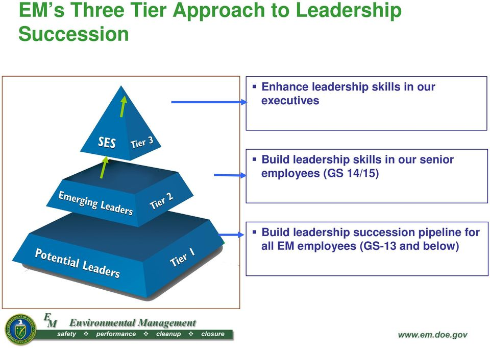 leadership skills in our senior employees (GS 14/15)