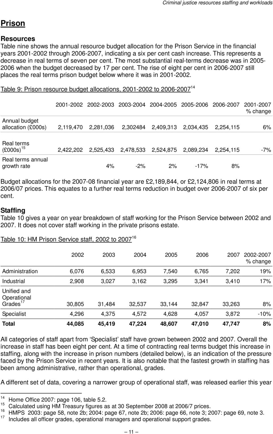 The rise of eight per cent in 2006-2007 still places the real terms prison budget below where it was in 2001-2002.