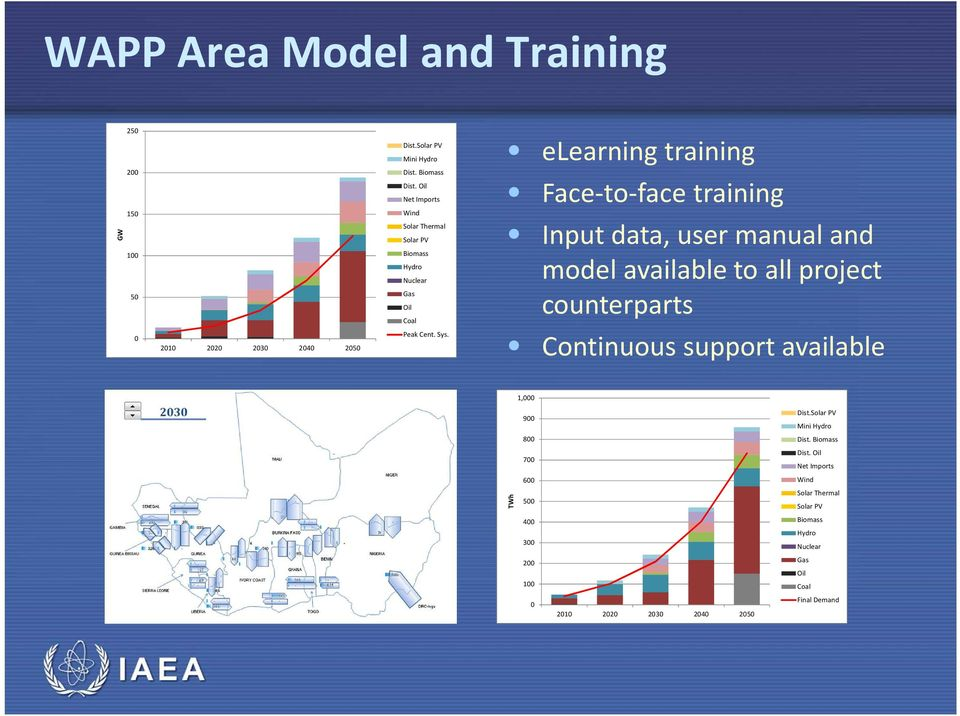 elearning training Face-to-face training Input data, user manual and model available to all project counterparts Continuous support available