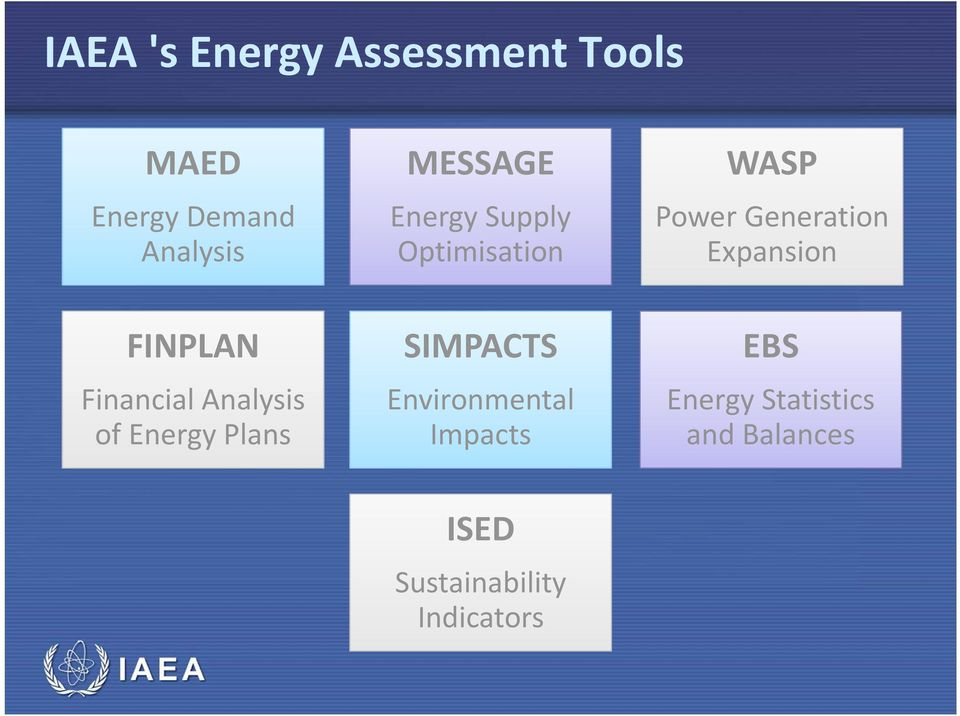 FINPLAN Financial Analysis of Energy Plans SIMPACTS Environmental