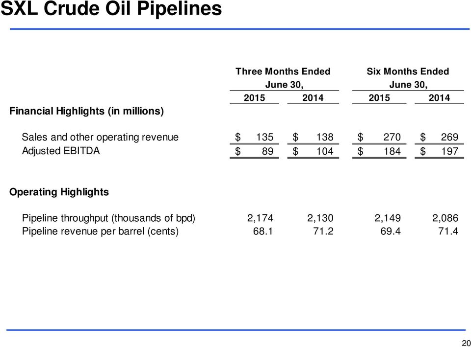 270 $ 269 Adjusted EBITDA $ 89 $ 104 $ 184 $ 197 Operating Highlights Pipeline throughput
