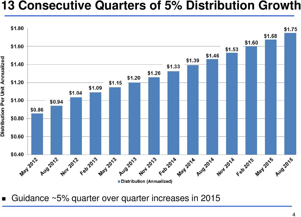 Guidance ~5% quarter over