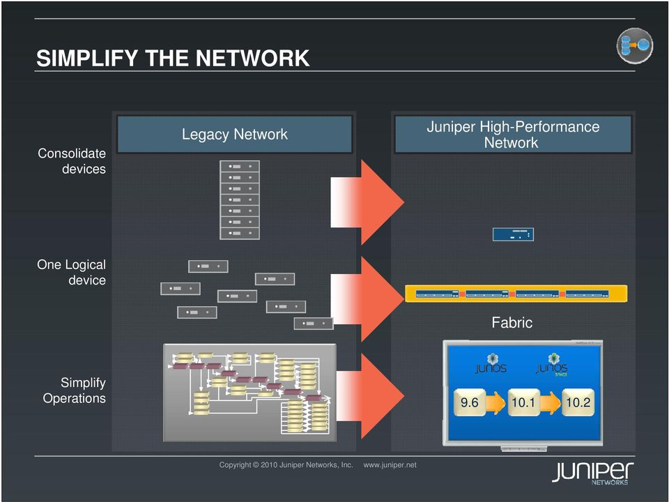 High-Performance Network One Logical