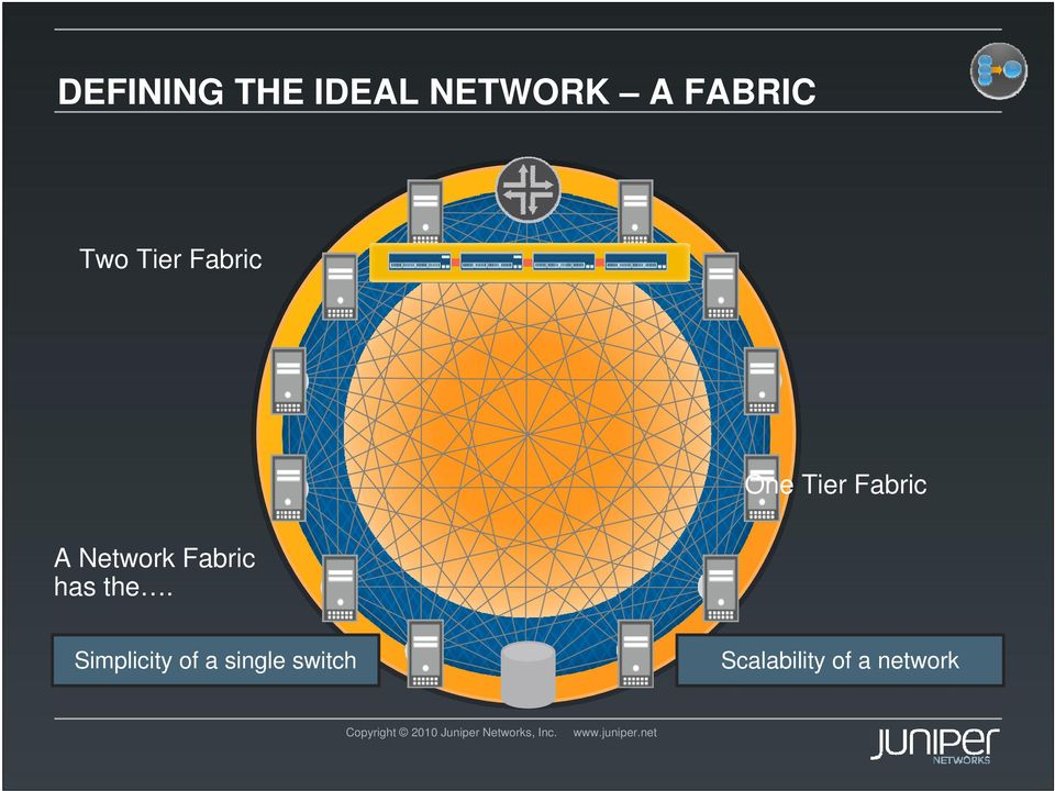 Network Fabric has the.