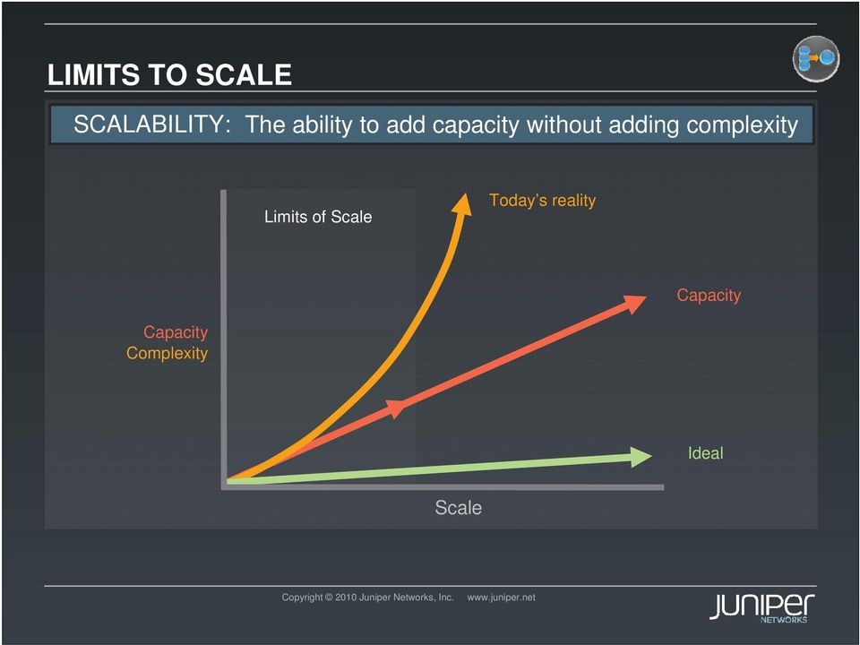 complexity Limits of Scale Today s