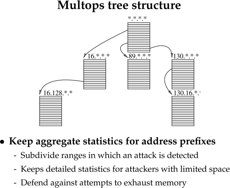 statistics for address prefixes - Subdivide ranges in which an attack