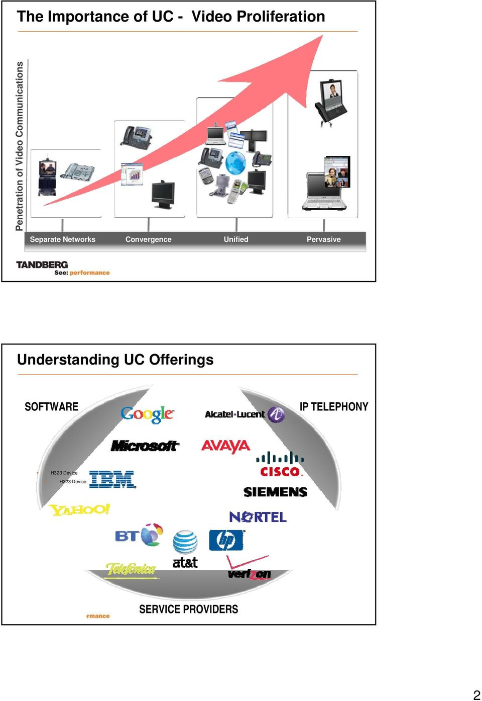 Unified Pervasive Understanding UC Offerings SOFTWARE