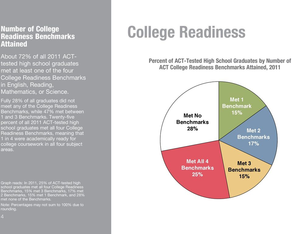 Twenty-five percent of all 2011 ACT-tested high school graduates met all four College Readiness Benchmarks, meaning that 1 in 4 were academically ready for college coursework in all four subject