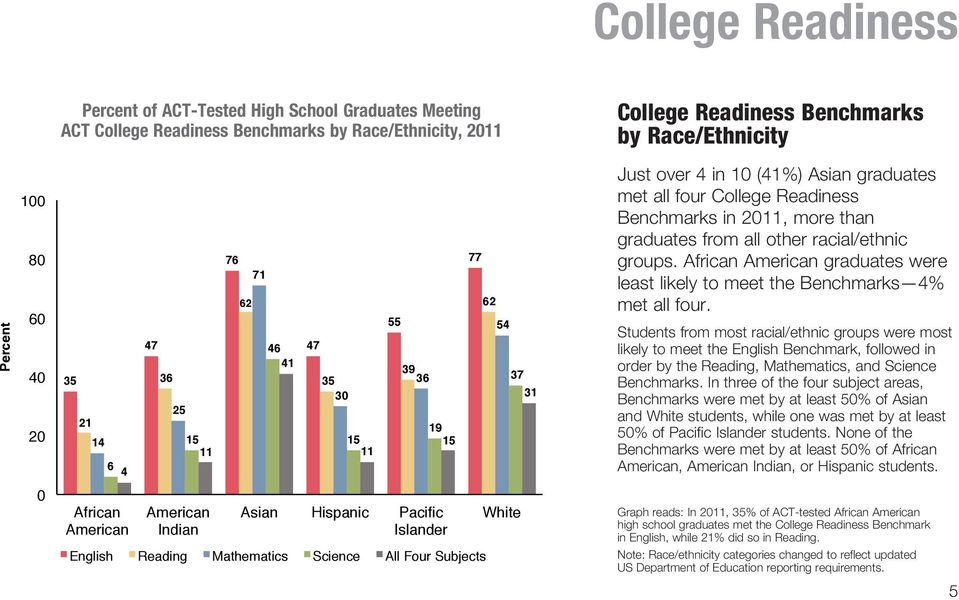 Race/Ethnicity Just over 4 in 10 (41%) Asian graduates met all four College Readiness Benchmarks in 2011, more than graduates from all other racial/ethnic groups.