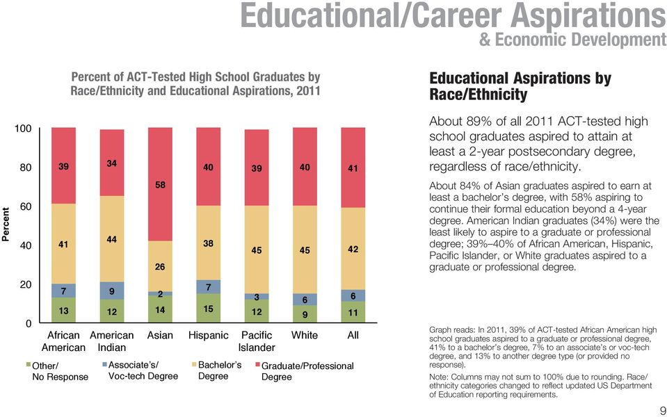 Graduate/Professional Degree Educational Aspirations by Race/Ethnicity About 89% of all 2011 ACT-tested high school graduates aspired to attain at least a 2-year postsecondary degree, regardless of