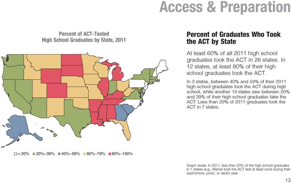 In 3 states, between 40% and 59% of their 2011 high school graduates took the ACT during high school, while another 14 states saw between 20% and 39% of their high school graduates