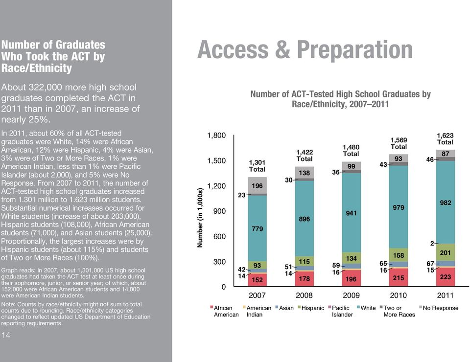 Pacific Islander (about 2,000), and 5% were No Response. From 2007 to 2011, the number of ACT-tested high school graduates increased from 1.301 million to 1.623 million students.