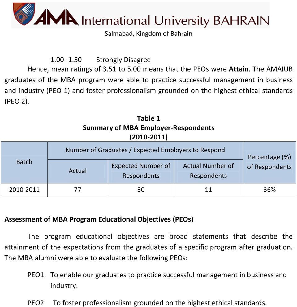 Batch Table 1 Summary of MBA Employer-Respondents (2010-2011) Number of Graduates / Expected Employers to Respond Actual Expected Number of Respondents Actual Number of Respondents Percentage (%) of