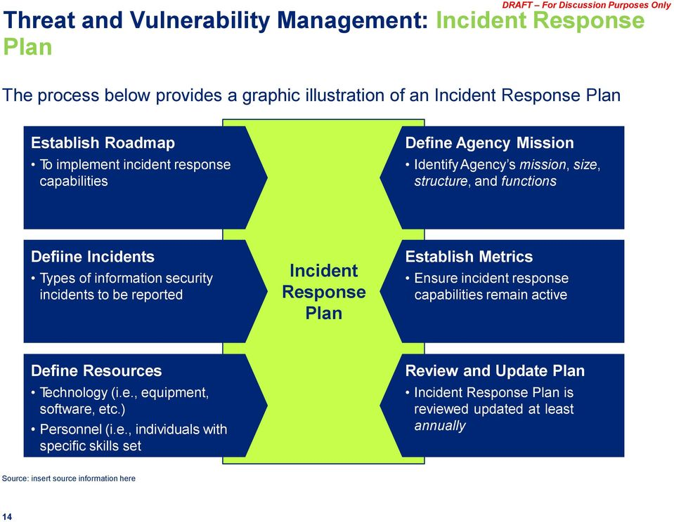 be reported Incident Response Plan Establish Metrics Ensure incident response capabilities remain active Define Resources Technology (i.e., equipment, software, etc.