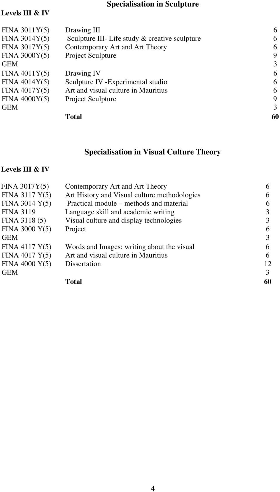 Specialisation in Visual Culture Theory FINA 3017Y(5) Contemporary Art and Art Theory 6 FINA 3117 Y(5) Art History and Visual culture methodologies 6 FINA 3014 Y(5) Practical module methods and