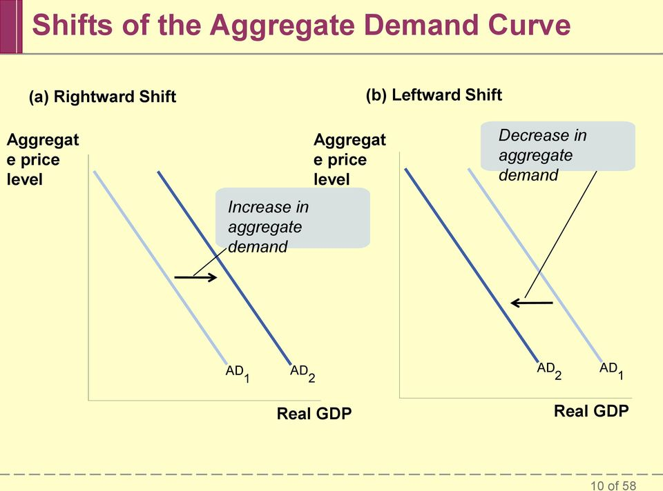 aggregate demand Aggregat e price level Decrease in