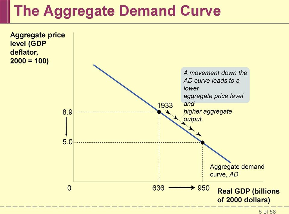 9 1933 A movement down the AD curve leads to a lower aggregate