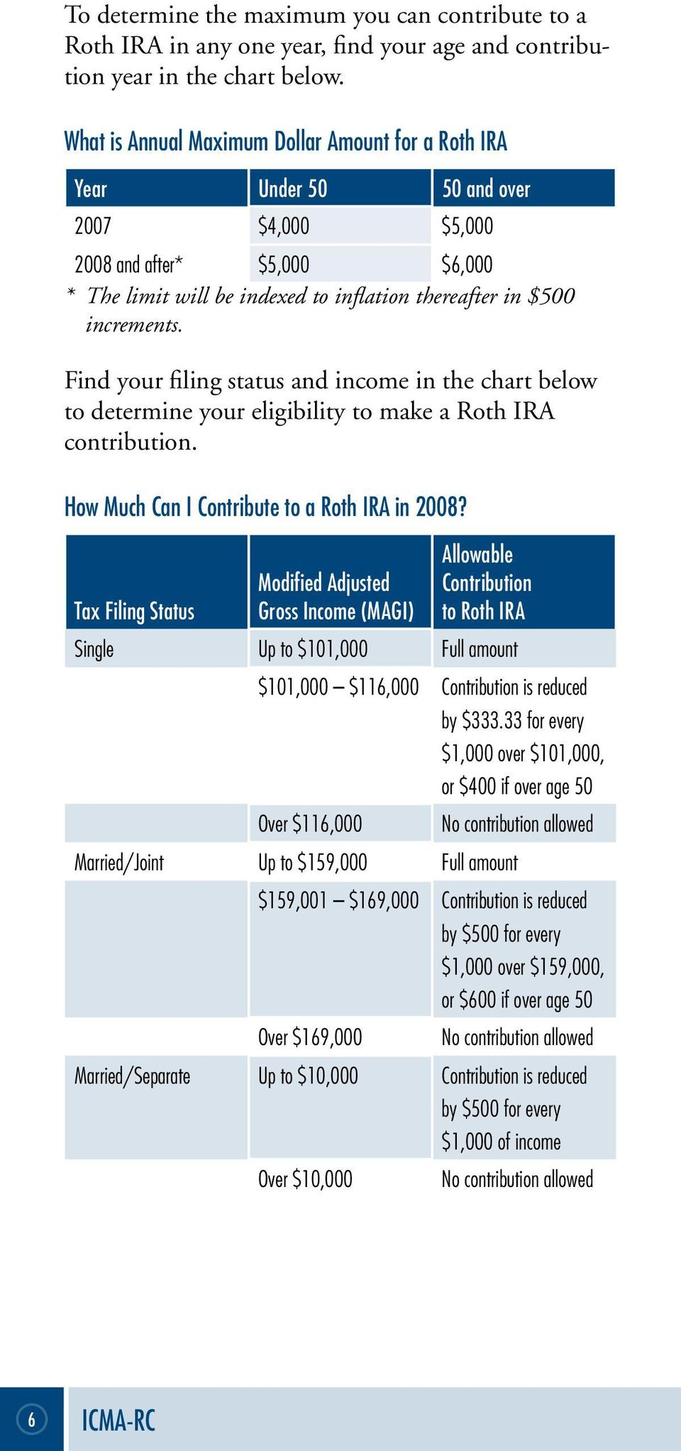 Find your filing status and income in the chart below to determine your eligibility to make a Roth IRA contribution. How Much Can I Contribute to a Roth IRA in 2008?