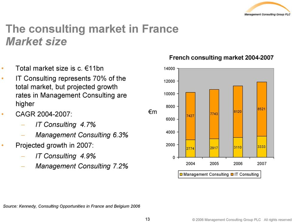 11bn 14000 IT Consulting represents 70% of the total market, but projected growth rates in Management Consulting are higher CAGR 2004-2007: IT Consulting 4.