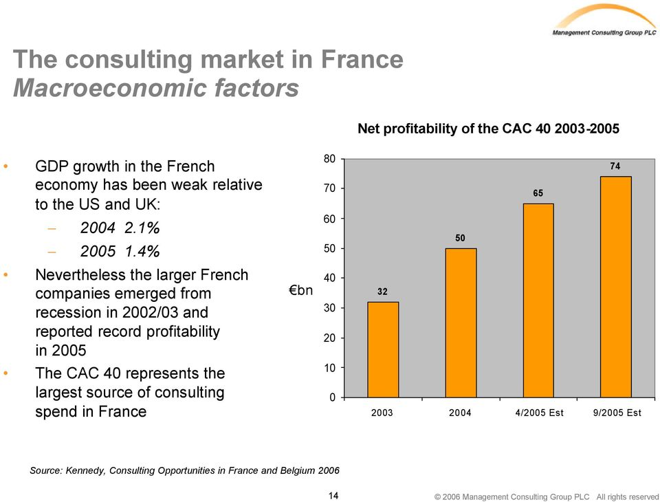 4% 80 70 60 50 50 65 74 Nevertheless the larger French companies emerged from recession in 2002/03 and reported record profitability in 2005 bn
