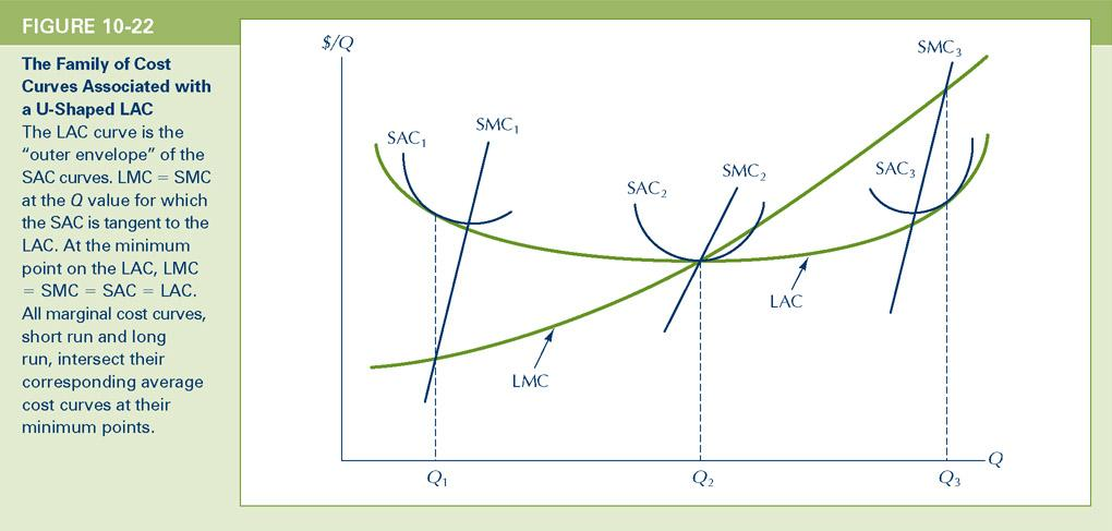 short run cost curve and long run cost curve