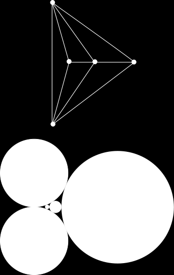 Koebe s Theorem: Every planar graph can be realized as contact graph of set of touching disks (of possibly varying size).