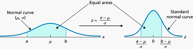 Label the Z-value Z 1 Step 2 Shade in the area to the right of Z 1 Step 1 Draw the standard normal curve.