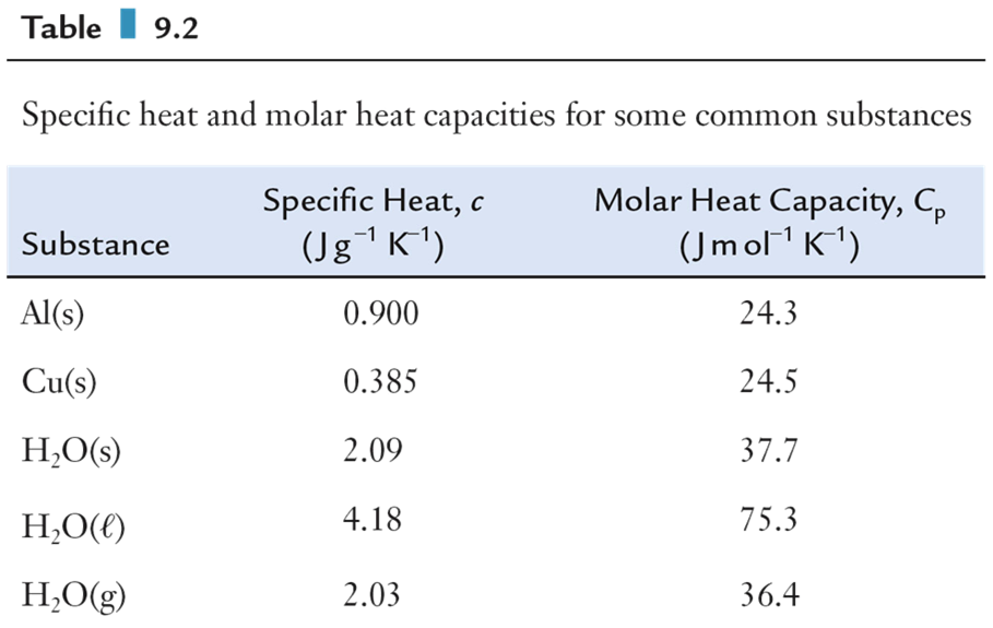 Heat Capacity and Specific Heat Specific heat and molar heat capacities for some common substances. Calorimetry Heat flow is measured using a calorimeter.