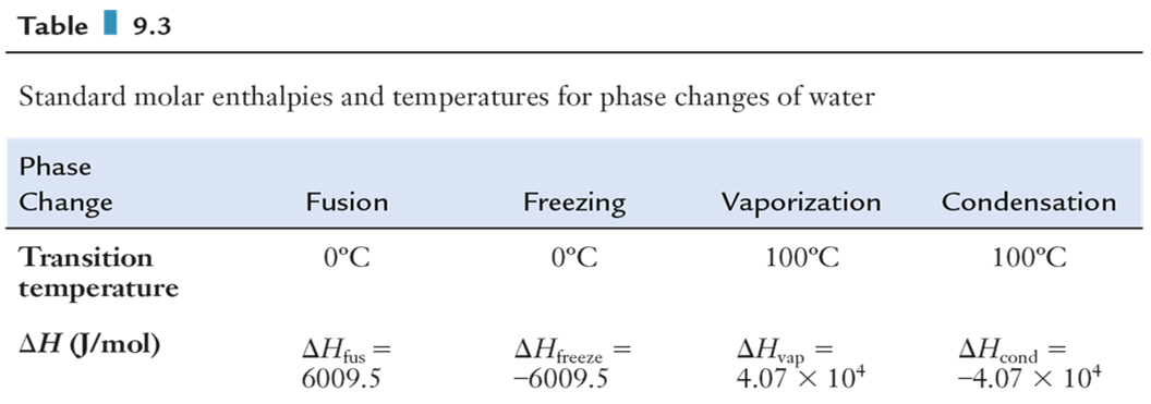 H of Phase Changes The heat required to convert a liquid to a gas is the heat of vaporization, H vap. H vap is endothermic with a positive value.