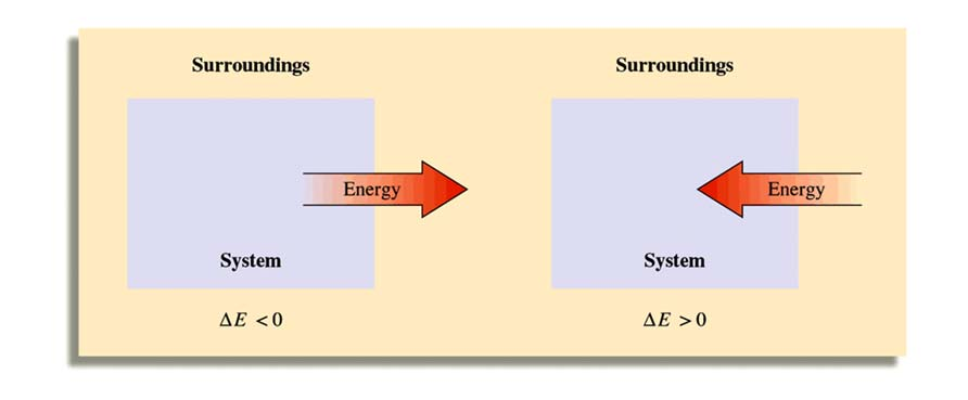 Heat Energy is transferred between a system and its surroundings as a result of a temperature difference. Heat always flows from hotter to colder. Temperature may change.