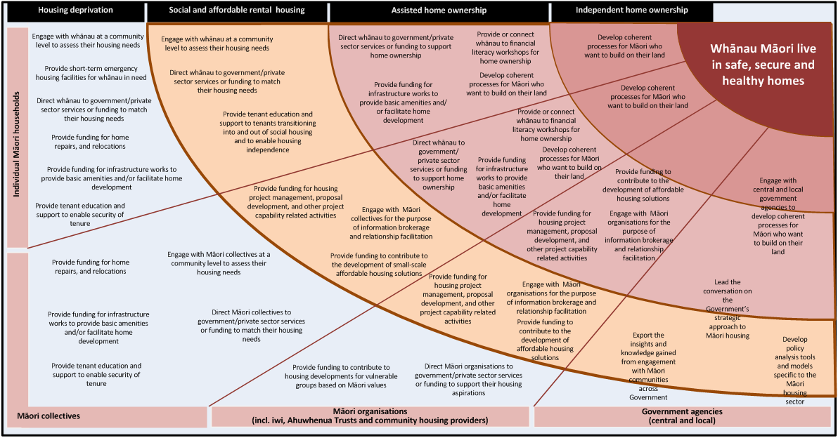 The spectrum of activities of the Māori Housing Network In response to the identified housing challenges and opportunities for Māori, the range of activities supported by the Māori Housing Network