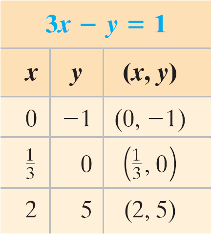 Example 1(b) Solution y = 2x 5 2( 2) 5 = 4 The second equation. False Although ( 2, 5) satisfies the first equation, it does not satisfy the second.