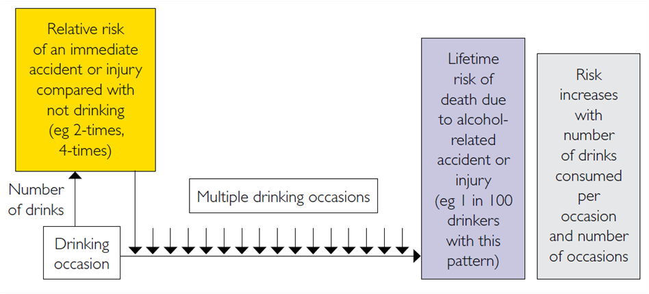 Risk of alcohol-related injury (Pattern) Source: Australian Guidelines To Reduce Health Risks from Drinking Alcohol (29) Personal reflection Make a note of two numbers What is an acceptable lifetime