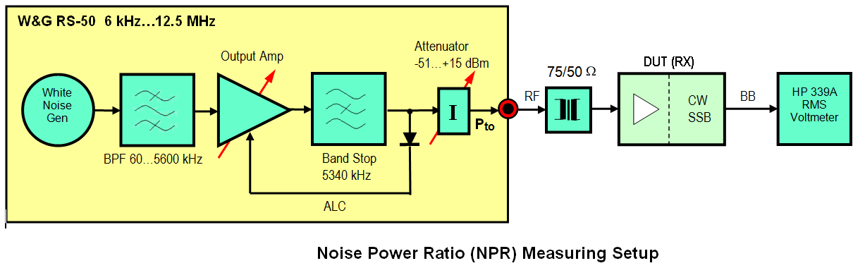 NPR Measuring Setup The 75/50Ω transformer matches the 75Ω output of the Wandel & Goltermann noise generator (RS-50 or RS-25) to the 50Ω DUT input.