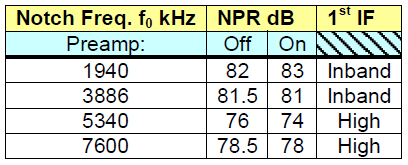 Typical NPR Test Data: analogue/dsp receiver (Kenwood TS-590) Kenwood TS-590 NPR Test Results The difference in NPR between the inband (11.374 MHz) and high (73.