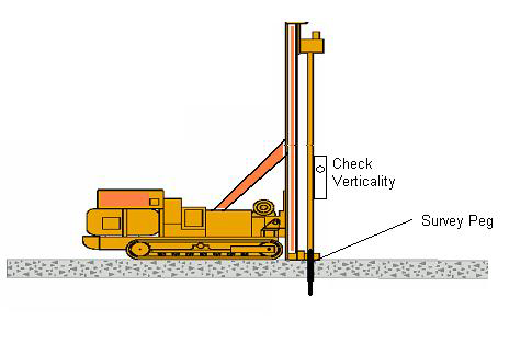C. METHOD FOR DRILLING / MICROPILE INSTALLATION STEP 1 : The pile point is determined by a surveyor and position the drill rig on top of the point.