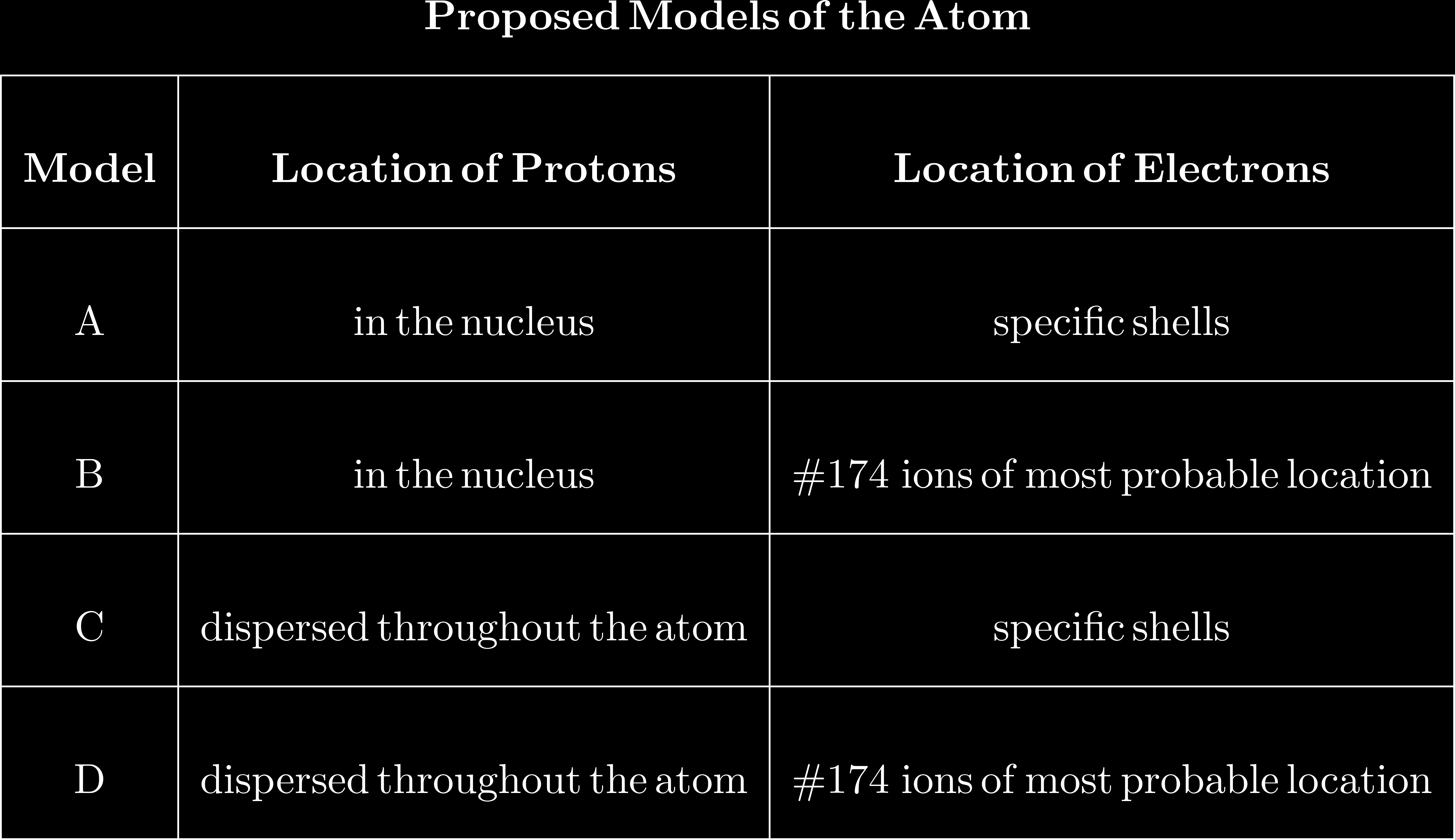 18. Given the table below that shows student's examples of proposed models of the atom: Which model correctly describes the locations of protons and electrons in the wave-mechanical model of the atom?